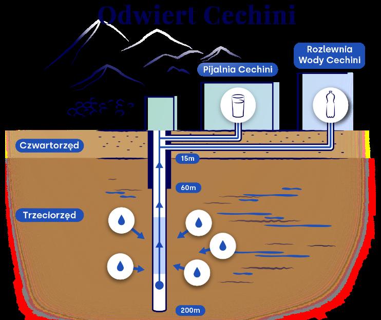 proces wydobycia wody Cechini