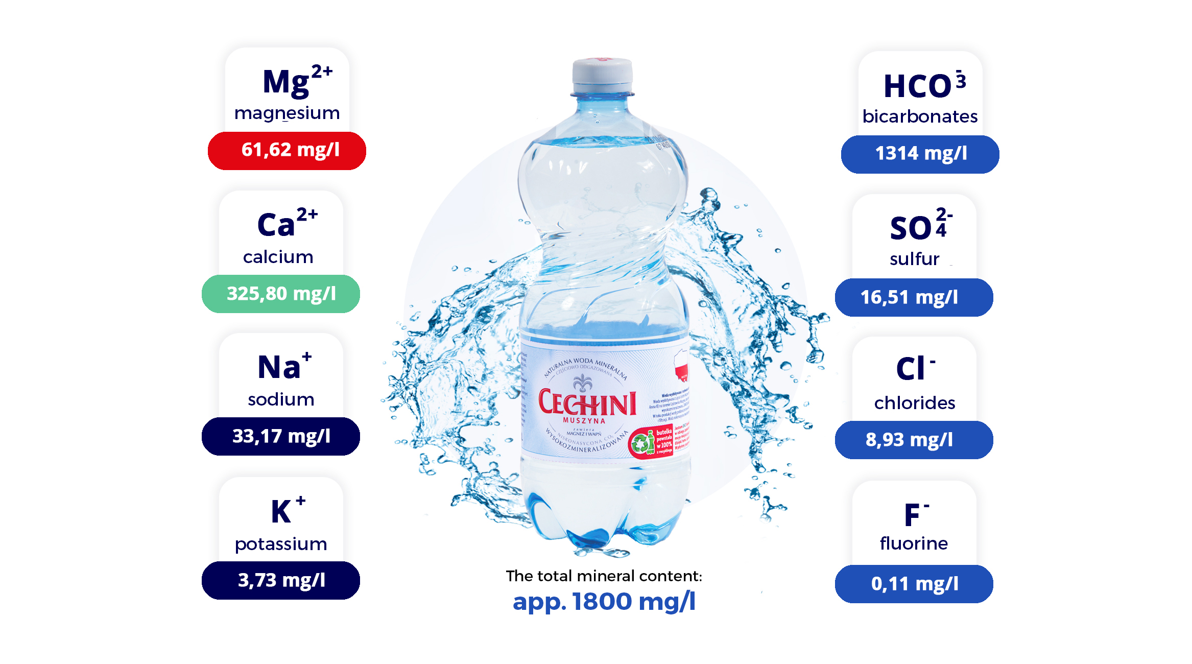 cechini mineral water